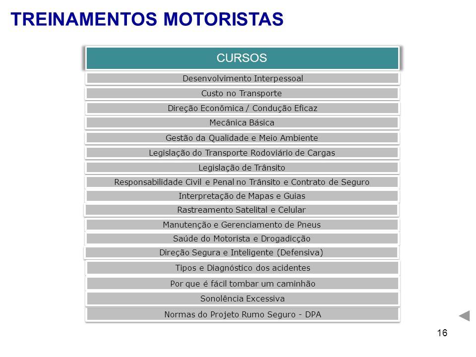 16 TREINAMENTOS MOTORISTAS CURSOS Desenvolvimento Interpessoal Custo no Transporte Direção Econômica / Condução Eficaz Mecânica Básica Gestão da Quali