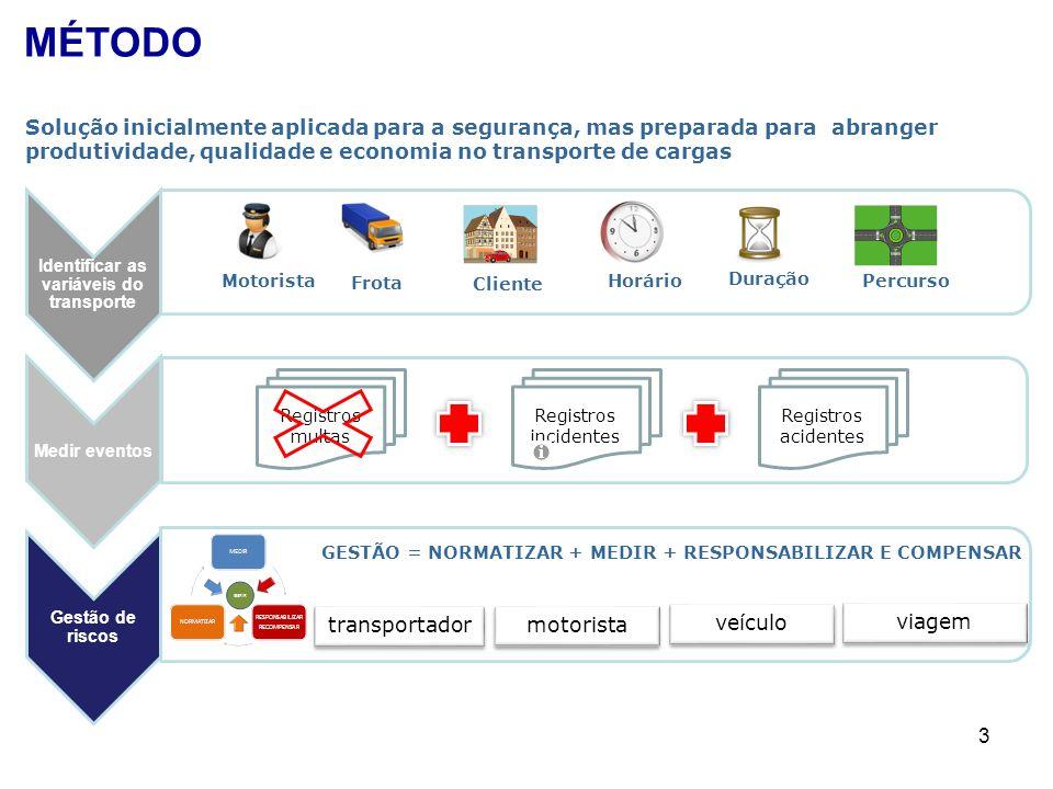 3 Identificar as variáveis do transporte Medir eventos Gestão de riscos Frota Percurso Cliente Horário Duração Motorista Registros multas Registros in