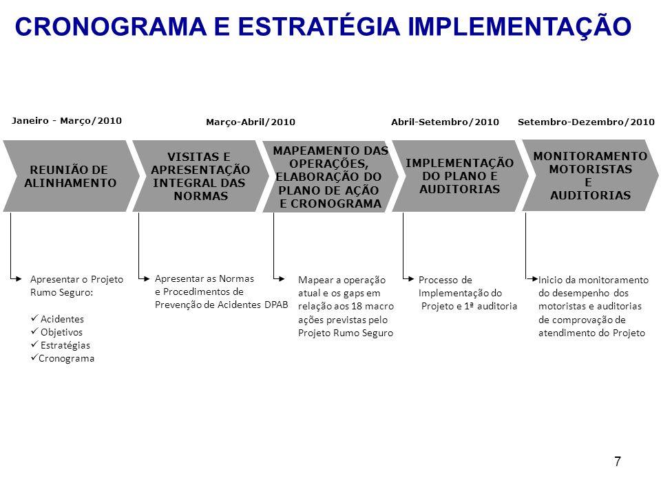7 IMPLEMENTAÇÃO DO PLANO E AUDITORIAS Inicio da monitoramento do desempenho dos motoristas e auditorias de comprovação de atendimento do Projeto REUNI