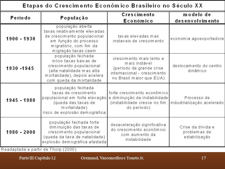 Parte III Capítulo 12Gremaud, Vasconcellos e Toneto Jr.17