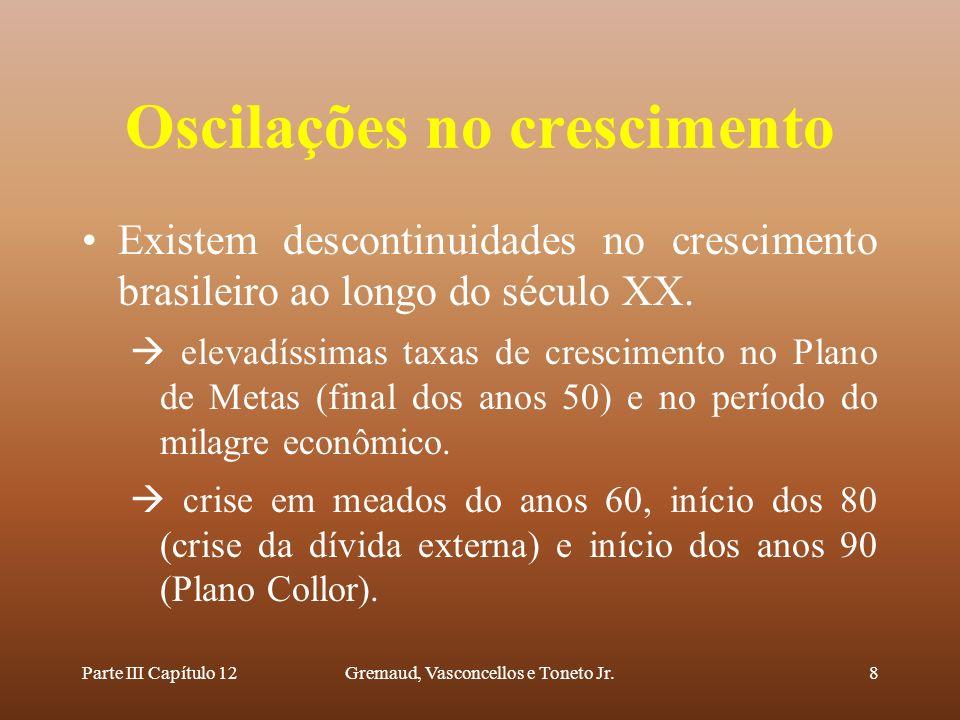 Parte III Capítulo 12Gremaud, Vasconcellos e Toneto Jr.8 Oscilações no crescimento Existem descontinuidades no crescimento brasileiro ao longo do sécu