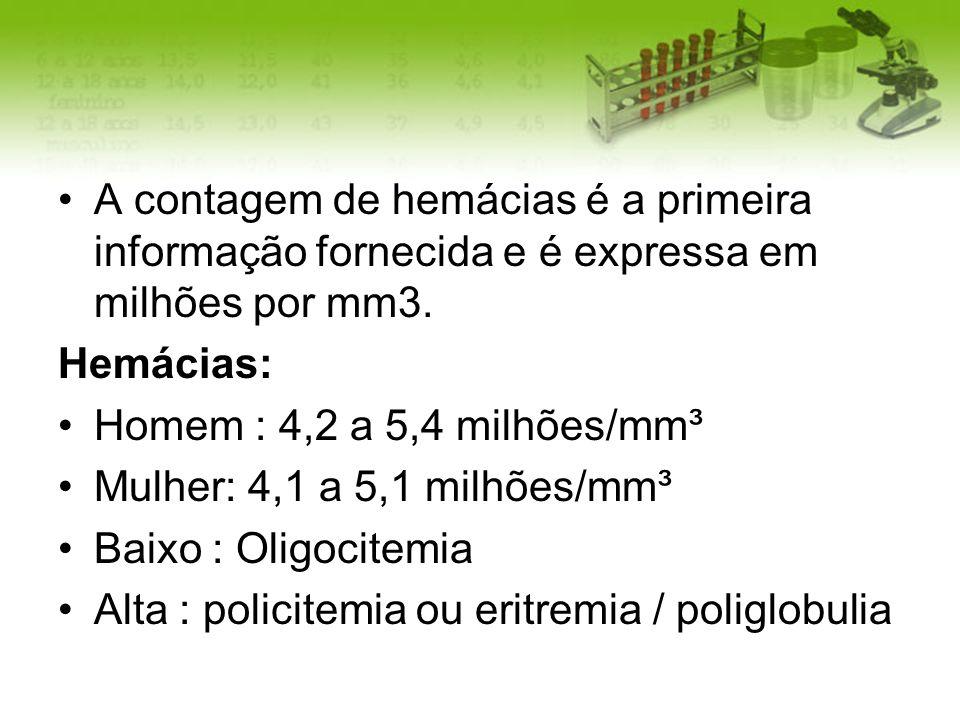 A contagem de hemácias é a primeira informação fornecida e é expressa em milhões por mm3. Hemácias: Homem : 4,2 a 5,4 milhões/mm³ Mulher: 4,1 a 5,1 mi