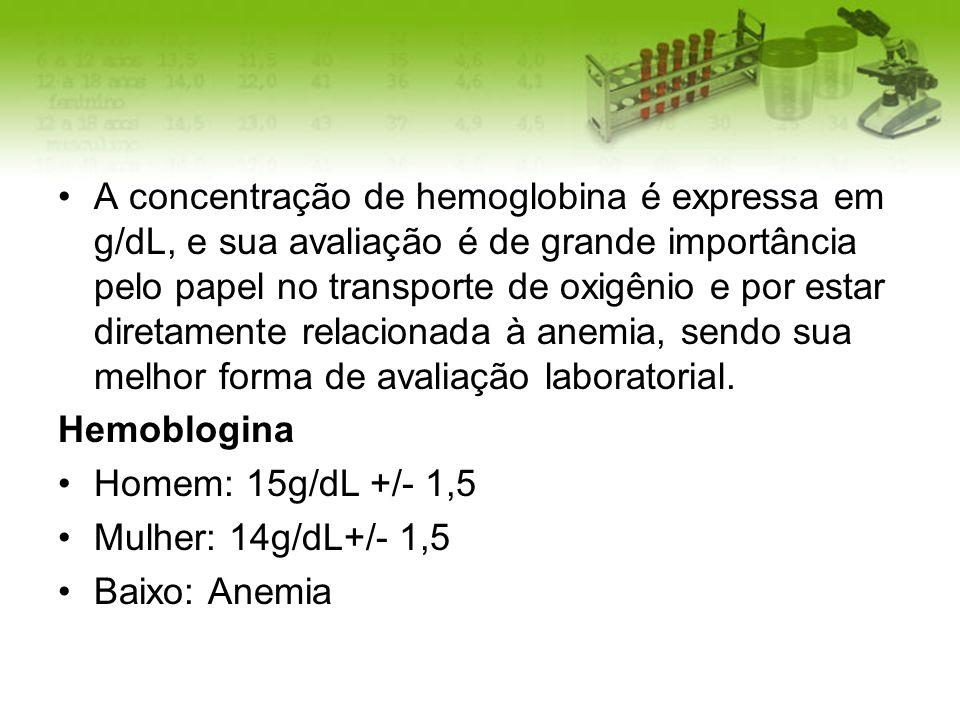 A concentração de hemoglobina é expressa em g/dL, e sua avaliação é de grande importância pelo papel no transporte de oxigênio e por estar diretamente