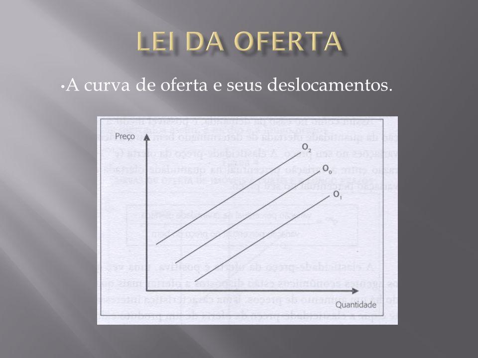 A curva de oferta e seus deslocamentos.