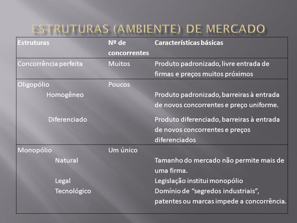 Estruturas Nº de concorrentes Características básicas Concorrência perfeitaMuitos Produto padronizado, livre entrada de firmas e preços muitos próximo