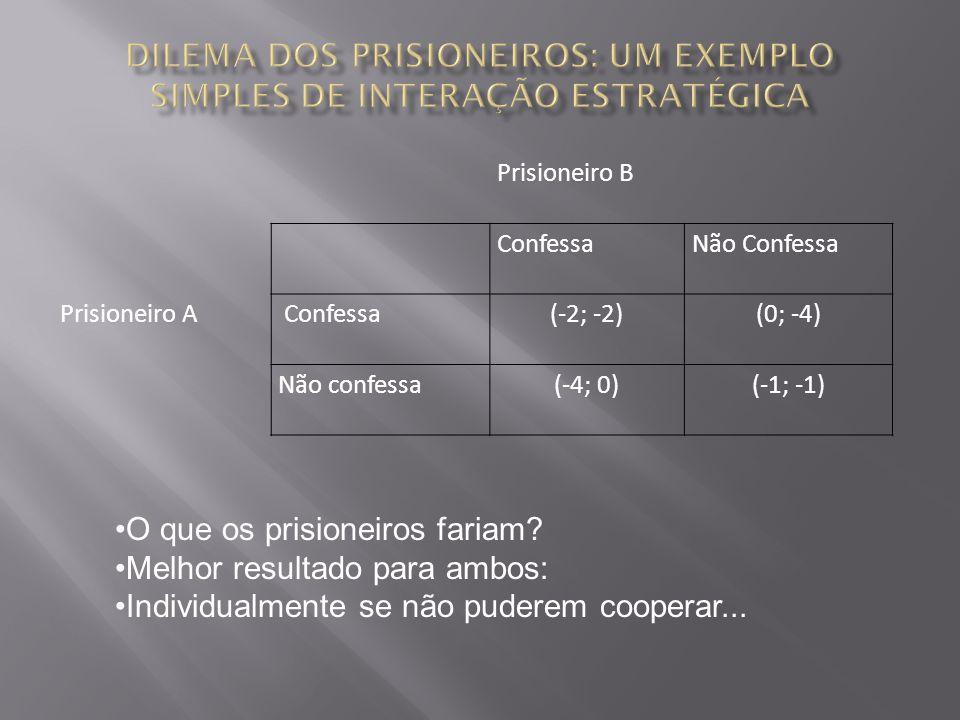 Prisioneiro B ConfessaNão Confessa Prisioneiro A Confessa(-2; -2)(0; -4) Não confessa(-4; 0)(-1; -1) O que os prisioneiros fariam? Melhor resultado pa