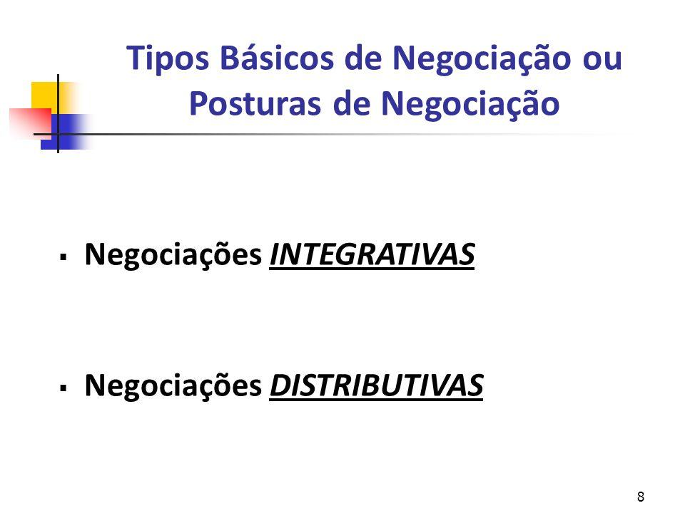 9 Negociação Integrativa Negociação Ganha-Ganha Relacionamento Mútuo Objetivo da maioria dos negociadores Barganha em outra fase do processo
