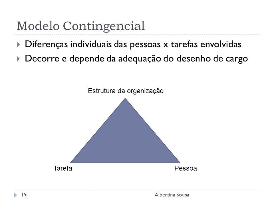 Modelo Contingencial Diferenças individuais das pessoas x tarefas envolvidas Decorre e depende da adequação do desenho de cargo Albertina Sousa19 Estrutura da organização TarefaPessoa