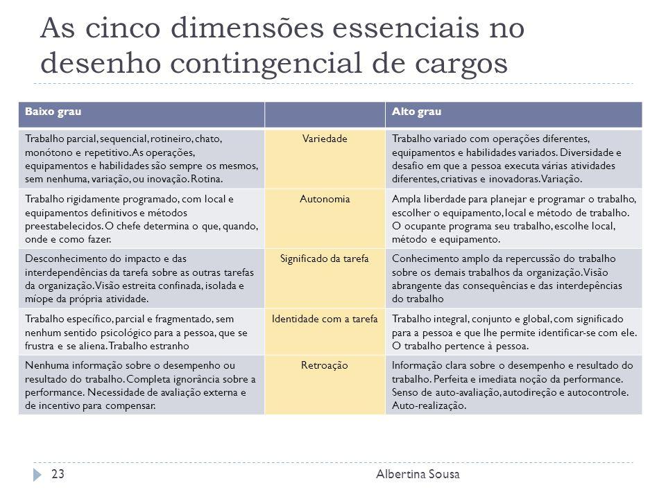 As cinco dimensões essenciais no desenho contingencial de cargos Albertina Sousa23 Baixo grauAlto grau Trabalho parcial, sequencial, rotineiro, chato, monótono e repetitivo.