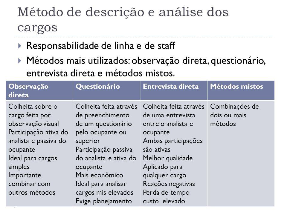 Método de descrição e análise dos cargos Responsabilidade de linha e de staff Métodos mais utilizados: observação direta, questionário, entrevista direta e métodos mistos.