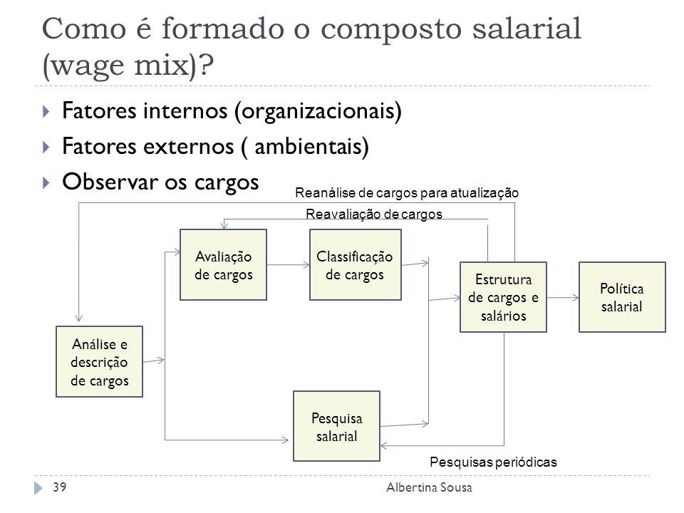 Como é formado o composto salarial (wage mix).