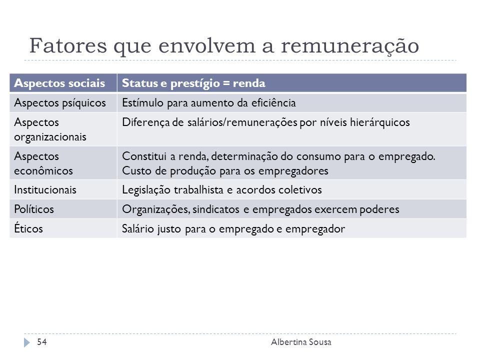 Fatores que envolvem a remuneração Albertina Sousa54 Aspectos sociaisStatus e prestígio = renda Aspectos psíquicosEstímulo para aumento da eficiência Aspectos organizacionais Diferença de salários/remunerações por níveis hierárquicos Aspectos econômicos Constitui a renda, determinação do consumo para o empregado.