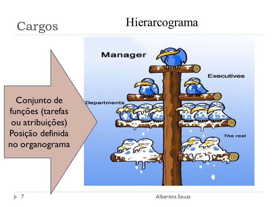 Cargos Albertina Sousa7 Conjunto de funções (tarefas ou atribuições) Posição definida no organograma Hierarcograma