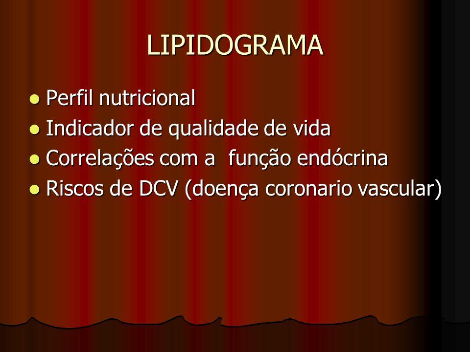 LIPIDOGRAMA