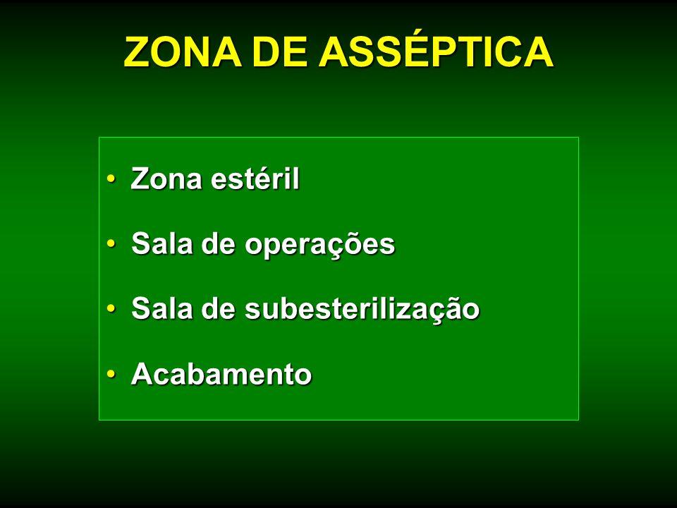 Zona estérilZona estéril Sala de operaçõesSala de operações Sala de subesterilizaçãoSala de subesterilização AcabamentoAcabamento ZONA DE ASSÉPTICA
