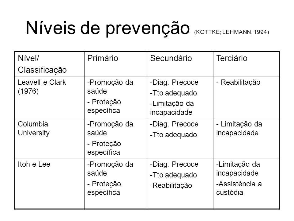 Níveis de prevenção (KOTTKE; LEHMANN, 1994) Nível/ Classificação PrimárioSecundárioTerciário Leavell e Clark (1976) -Promoção da saúde - Proteção espe