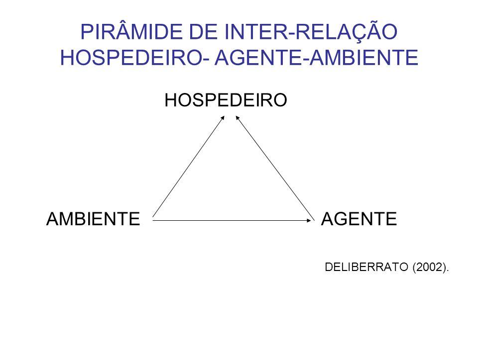 PIRÂMIDE DE INTER-RELAÇÃO HOSPEDEIRO- AGENTE-AMBIENTE HOSPEDEIRO AMBIENTE AGENTE DELIBERRATO (2002).