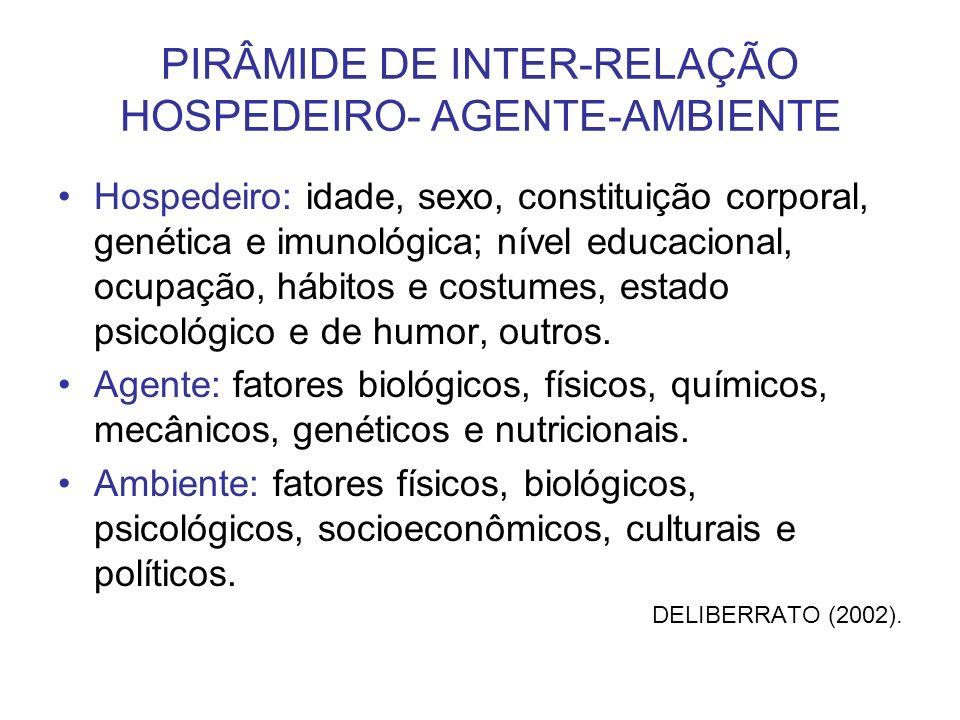 PIRÂMIDE DE INTER-RELAÇÃO HOSPEDEIRO- AGENTE-AMBIENTE Hospedeiro: idade, sexo, constituição corporal, genética e imunológica; nível educacional, ocupa