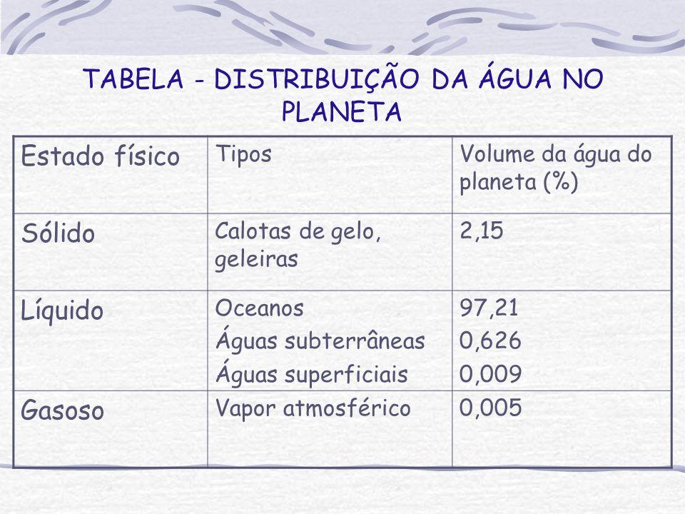 TABELA - DISTRIBUIÇÃO DA ÁGUA NO PLANETA Estado físico TiposVolume da água do planeta (%) Sólido Calotas de gelo, geleiras 2,15 Líquido Oceanos Águas subterrâneas Águas superficiais 97,21 0,626 0,009 Gasoso Vapor atmosférico0,005