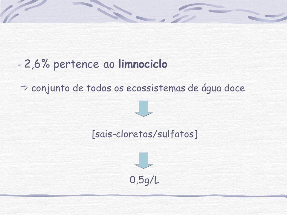 - 2,6% pertence ao limnociclo conjunto de todos os ecossistemas de água doce [sais-cloretos/sulfatos] 0,5g/L