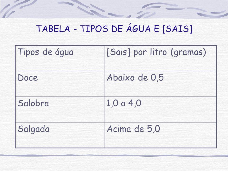 TABELA - TIPOS DE ÁGUA E [SAIS] Tipos de água[Sais] por litro (gramas) DoceAbaixo de 0,5 Salobra1,0 a 4,0 SalgadaAcima de 5,0