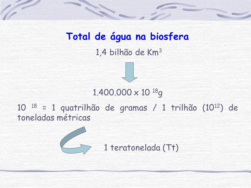 Total de água na biosfera 1,4 bilhão de Km 3 1.400.000 x 10 18 g 10 18 = 1 quatrilhão de gramas / 1 trilhão (10 12 ) de toneladas métricas 1 teratonelada (Tt)