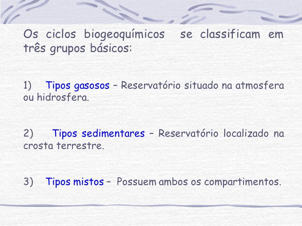 Os ciclos biogeoquímicos se classificam em três grupos básicos: 1) Tipos gasosos – Reservatório situado na atmosfera ou hidrosfera.