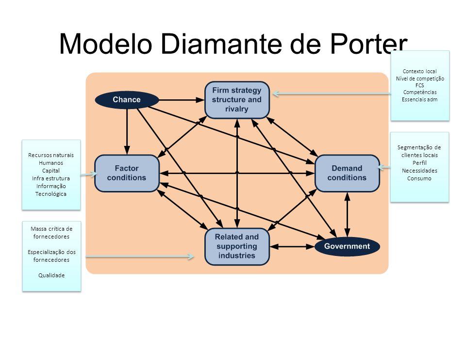 Modelo Diamante de Porter Recursos naturais Humanos Capital Infra estrutura Informação Tecnológica Recursos naturais Humanos Capital Infra estrutura I