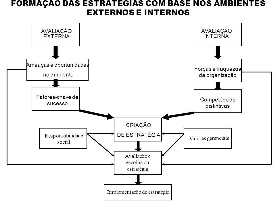 FORMAÇÃO DAS ESTRATÉGIAS COM BASE NOS AMBIENTES EXTERNOS E INTERNOS AVALIAÇÃO EXTERNA AVALIAÇÃO INTERNA Ameaças e oportunidades no ambiente Forças e f