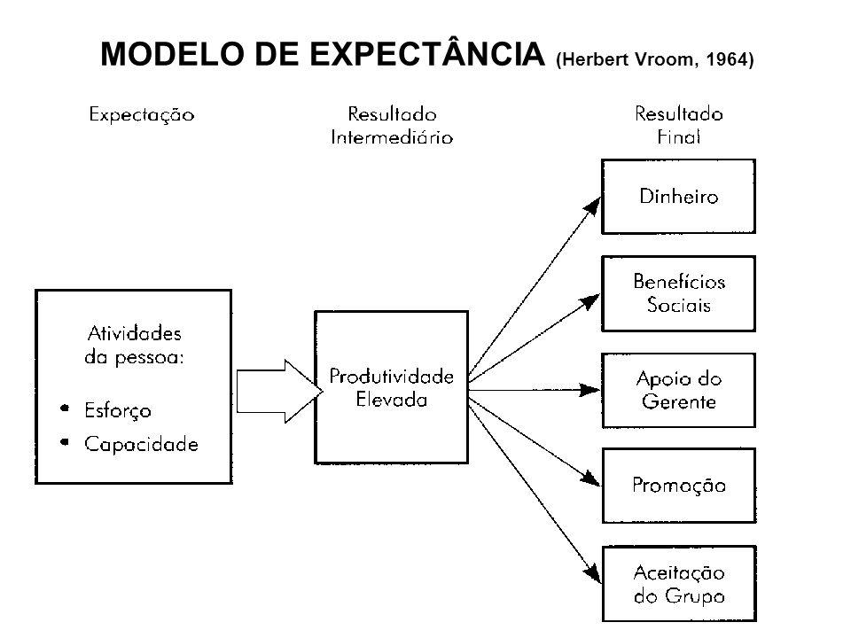 MODELO DE EXPECTÂNCIA (Herbert Vroom, 1964)
