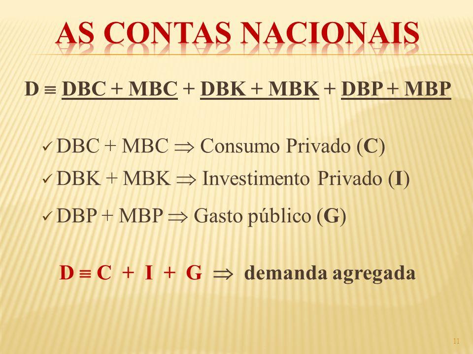 D DBC + MBC + DBK + MBK + DBP + MBP DBC + MBC Consumo Privado (C) DBK + MBK Investimento Privado (I) DBP + MBP Gasto público (G) D C + I + G demanda a