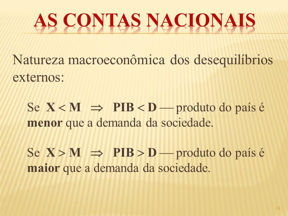 Natureza macroeconômica dos desequilíbrios externos: Se X M PIB D produto do país é menor que a demanda da sociedade. Se X M PIB D produto do país é m