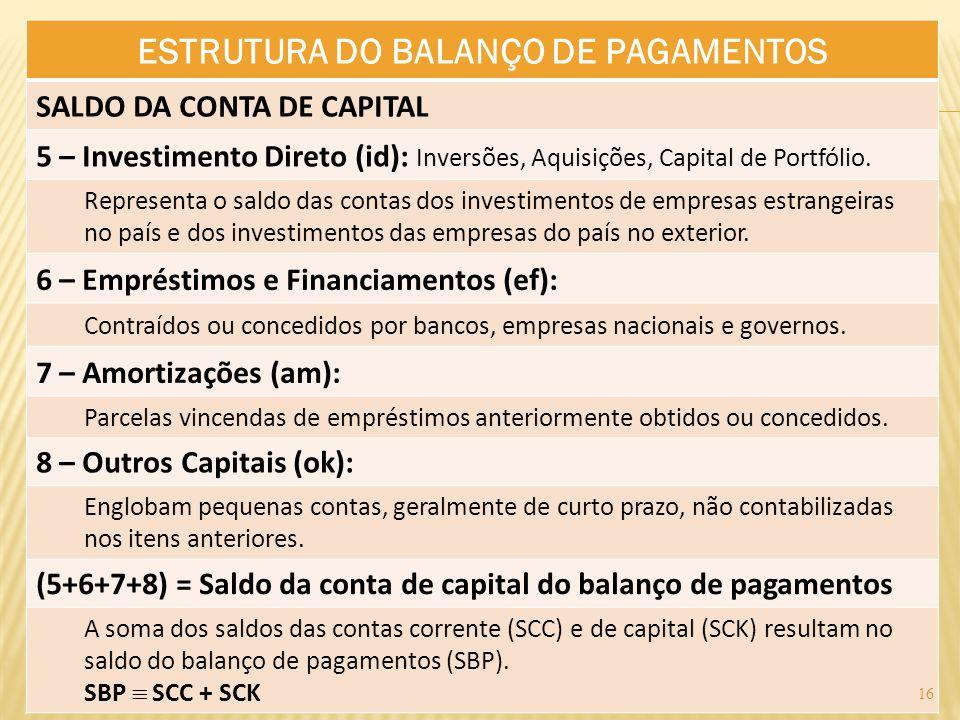 ESTRUTURA DO BALANÇO DE PAGAMENTOS SALDO DA CONTA DE CAPITAL 5 – Investimento Direto (id): Inversões, Aquisições, Capital de Portfólio. Representa o s