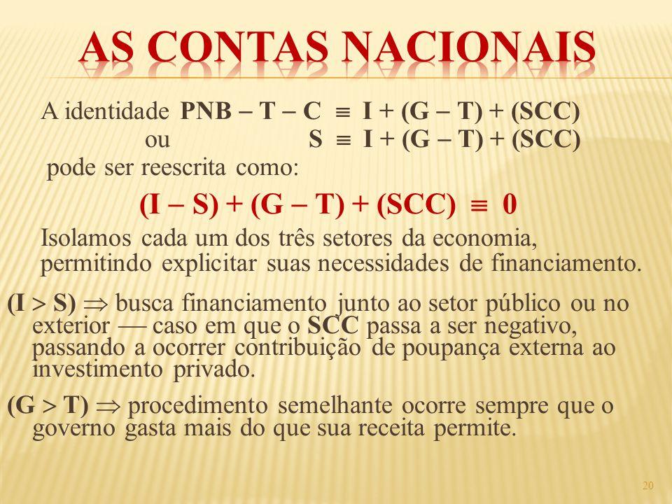 A identidade PNB T C I + (G T) + (SCC) ou S I + (G T) + (SCC) pode ser reescrita como: (I S) + (G T) + (SCC) 0 Isolamos cada um dos três setores da ec