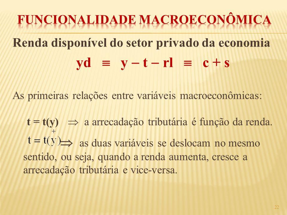 Renda disponível do setor privado da economia yd y t rl c + s As primeiras relações entre variáveis macroeconômicas: t = t(y) a arrecadação tributária
