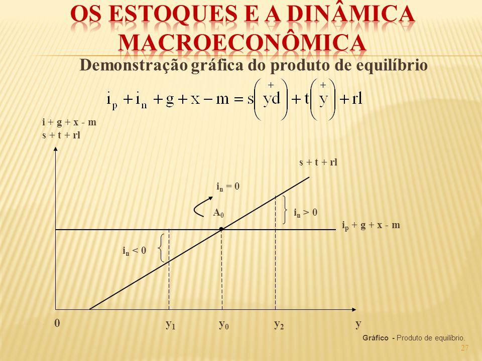 Demonstração gráfica do produto de equilíbrio i + g + x - m s + t + rl s + t + rl i n = 0 A 0 i n > 0 i p + g + x - m i n < 0 0 y 1 y 0 y 2 y Gráfico