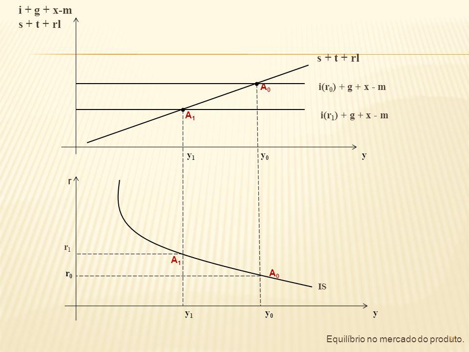 i + g + x-m s + t + rl A 0 i(r 0 ) + g + x - m A 1 i(r 1 ) + g + x - m y 1 y 0 y r r 1 A 1 r 0 A 0 IS y 1 y 0 y Equilíbrio no mercado do produto. 35