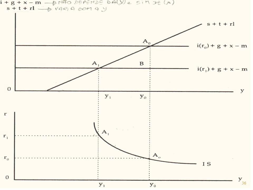Gráfico 1.4 Equilíbrio no mercado do produto. 36
