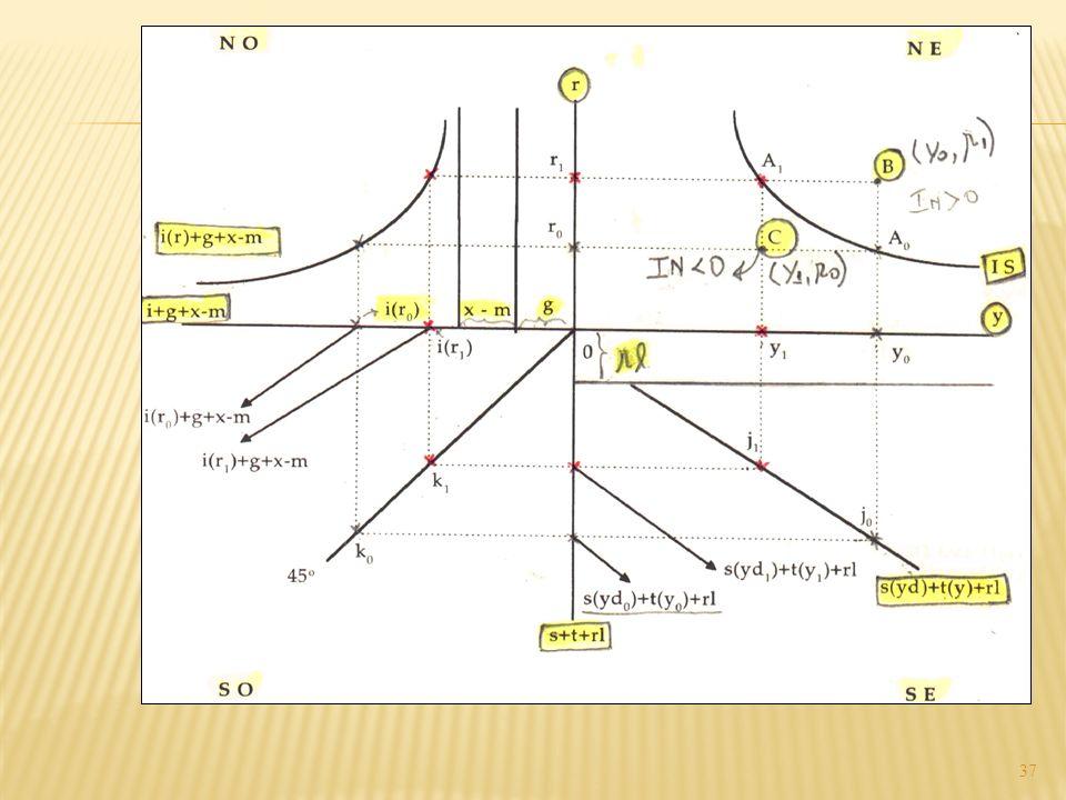 Gráfico 1.5 Obtenção da curva IS pelo diagrama de quatro quadrantes 37