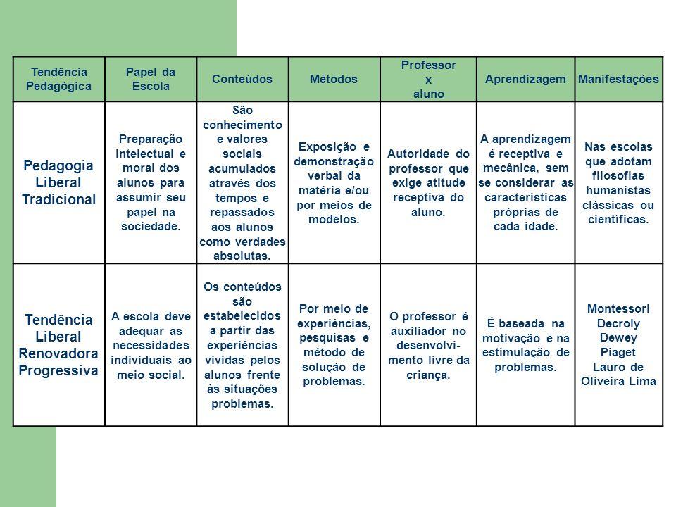 Tendência Pedagógica Papel da Escola ConteúdosMétodos Professor x aluno AprendizagemManifestações Pedagogia Liberal Tradicional Preparação intelectual