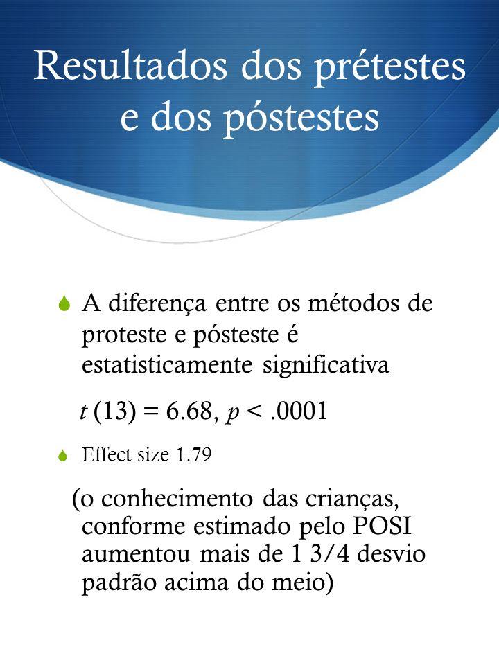 Resultados dos prétestes e dos póstestes A diferença entre os métodos de proteste e pósteste é estatisticamente significativa t (13) = 6.68, p <.0001