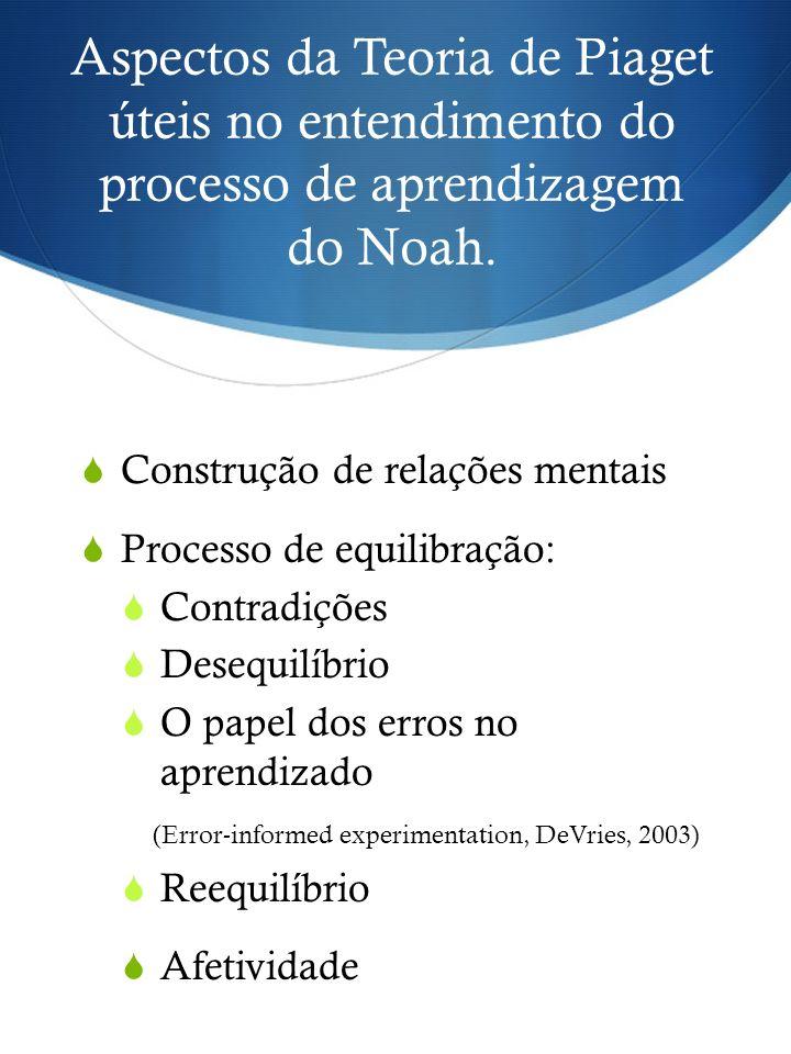 Aspectos da Teoria de Piaget úteis no entendimento do processo de aprendizagem do Noah. Construção de relações mentais Processo de equilibração: Contr