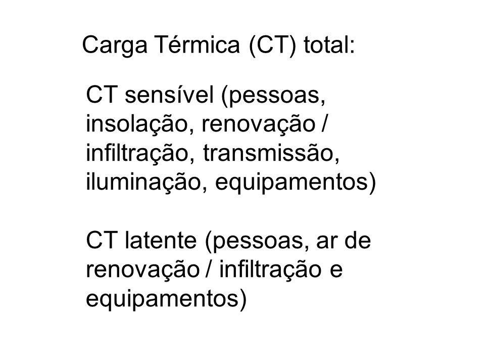 CT sensível (pessoas, insolação, renovação / infiltração, transmissão, iluminação, equipamentos) CT latente (pessoas, ar de renovação / infiltração e equipamentos) Carga Térmica (CT) total: