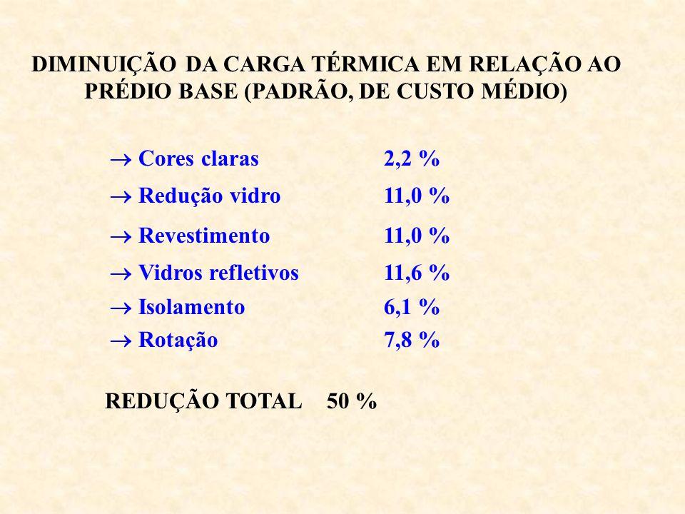 DIMINUIÇÃO DA CARGA TÉRMICA EM RELAÇÃO AO PRÉDIO BASE (PADRÃO, DE CUSTO MÉDIO) Cores claras2,2 % Isolamento 6,1 % Rotação 7,8 % Redução vidro11,0 % Re