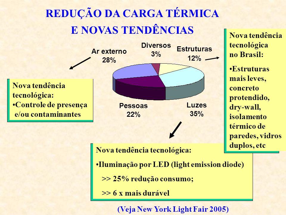 Estruturas 12% Diversos 3% Ar externo 28% Pessoas 22% Luzes 35% REDUÇÃO DA CARGA TÉRMICA E NOVAS TENDÊNCIAS Nova tendência tecnológica: Iluminação por