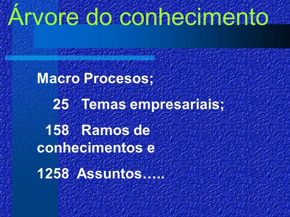 Árvore do conhecimento Macro Procesos; 25 Temas empresariais; 158 Ramos de conhecimentos e 1258 Assuntos…..