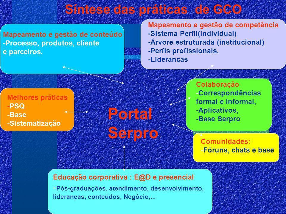 Colaboração -Correspondências formal e informal, -Aplicativos, -Base Serpro Síntese das práticas de GCO Portal Serpro Mapeamento e gestão de competência -Sistema Perfil(individual) -Árvore estruturada (institucional) -Perfis profissionais.