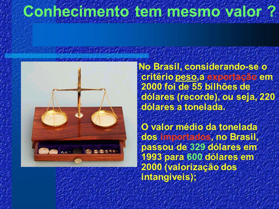 No Brasil, considerando-se o critério peso,a exportação em 2000 foi de 55 bilhões de dólares (recorde), ou seja, 220 dólares a tonelada.