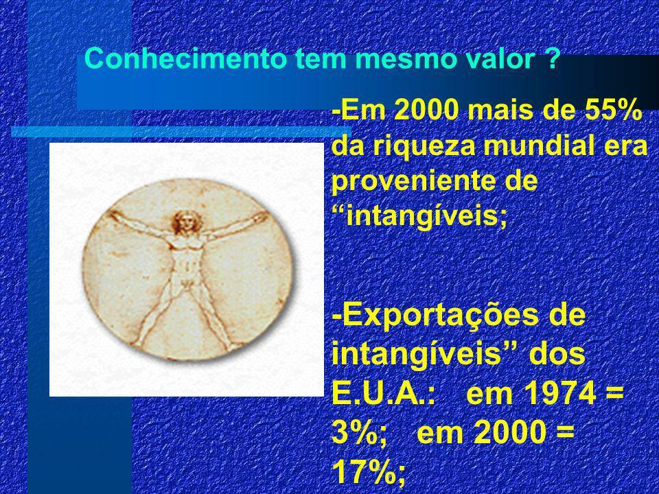 MUDANÇA DE PARADIGMA Fonte: 1997 Corporate University Xchange, Inc