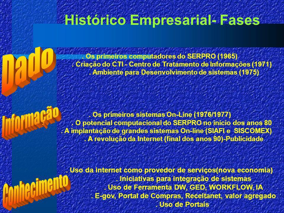 Histórico Empresarial- Fases.Os primeiros computadores do SERPRO (1965).